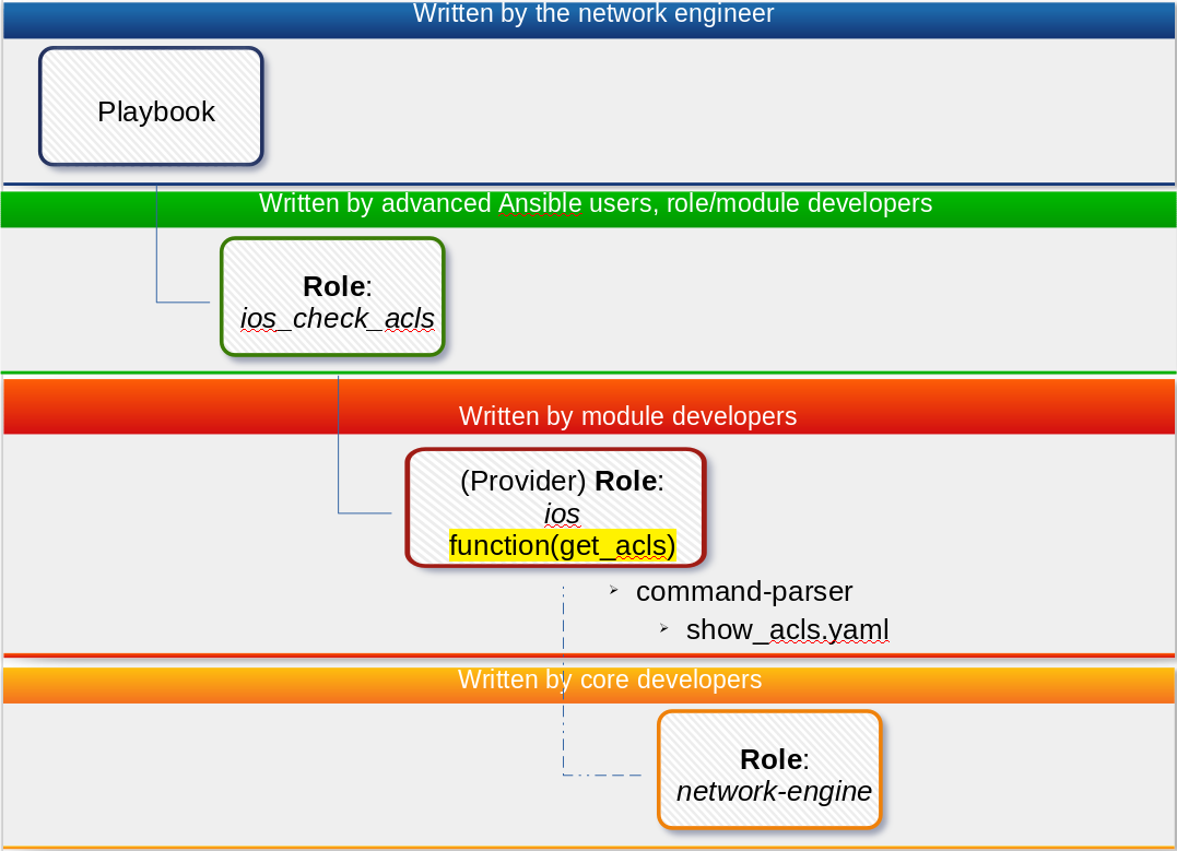 Using Ansible network-engine to simplify network automation